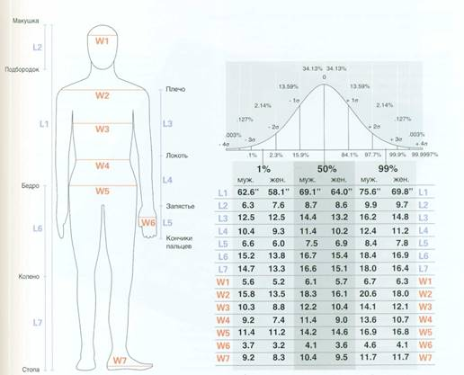 Нормальное распределение (Normal distribution)