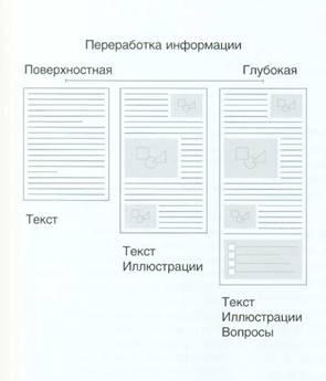 Глубина переработки информации (Depth of processing)