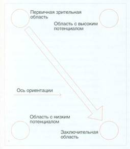 Диаграмма Гутенберга (Gutenberg diagram)