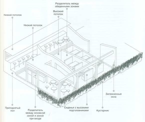 Открытое пространство-зона уединения (Prospect-refuge)